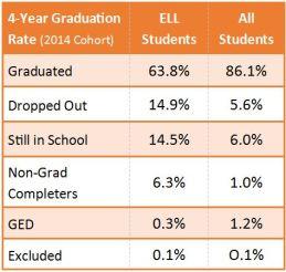 ELL_Graduation_2014